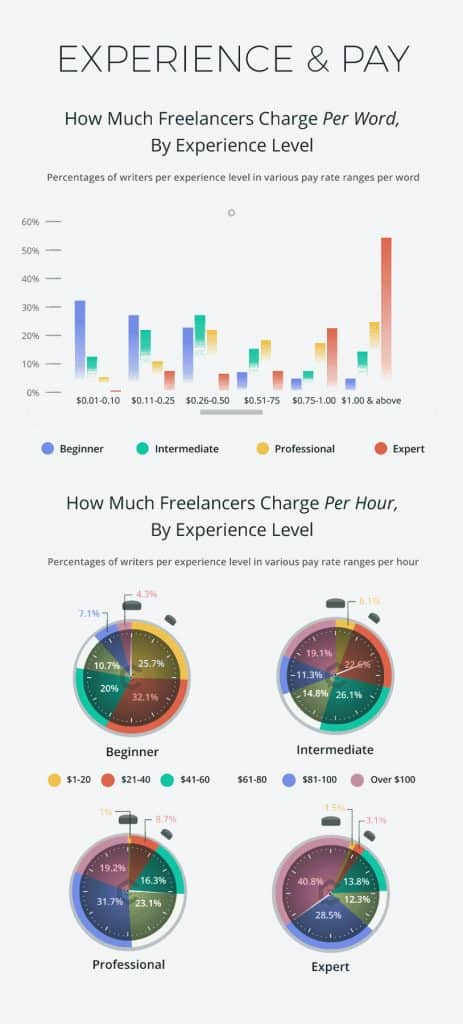 Online Typing Job Freelancing Rates